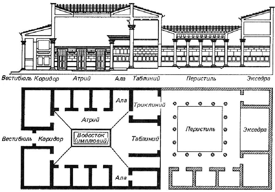 атриумно-перистильный дом