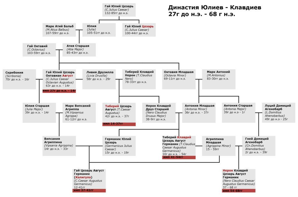династия юлиев - клавдиев